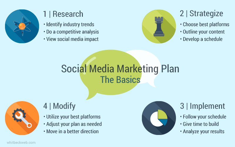 SocialMediaMarketingPlanBasicsInfographic  Digital Marketing